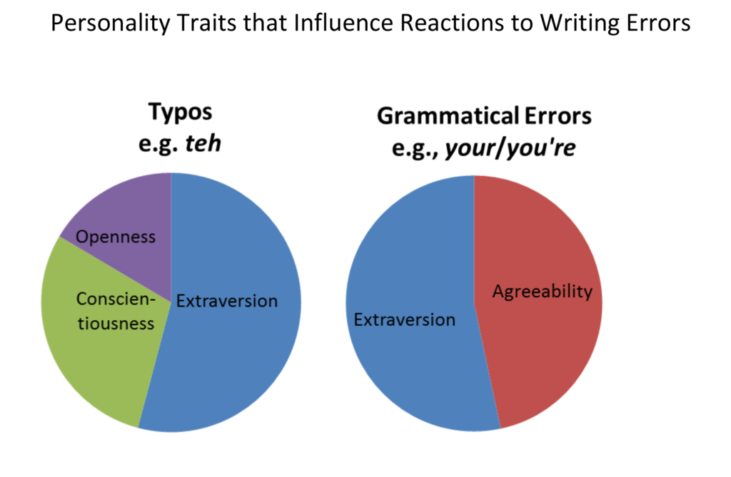 Personality Traits that Influence Reactions to Writing Errors